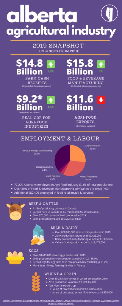 alberta agriculture infographic