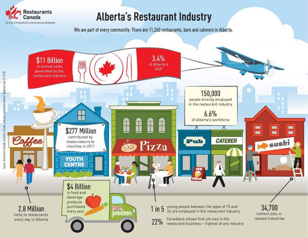 restaurants canada infographic