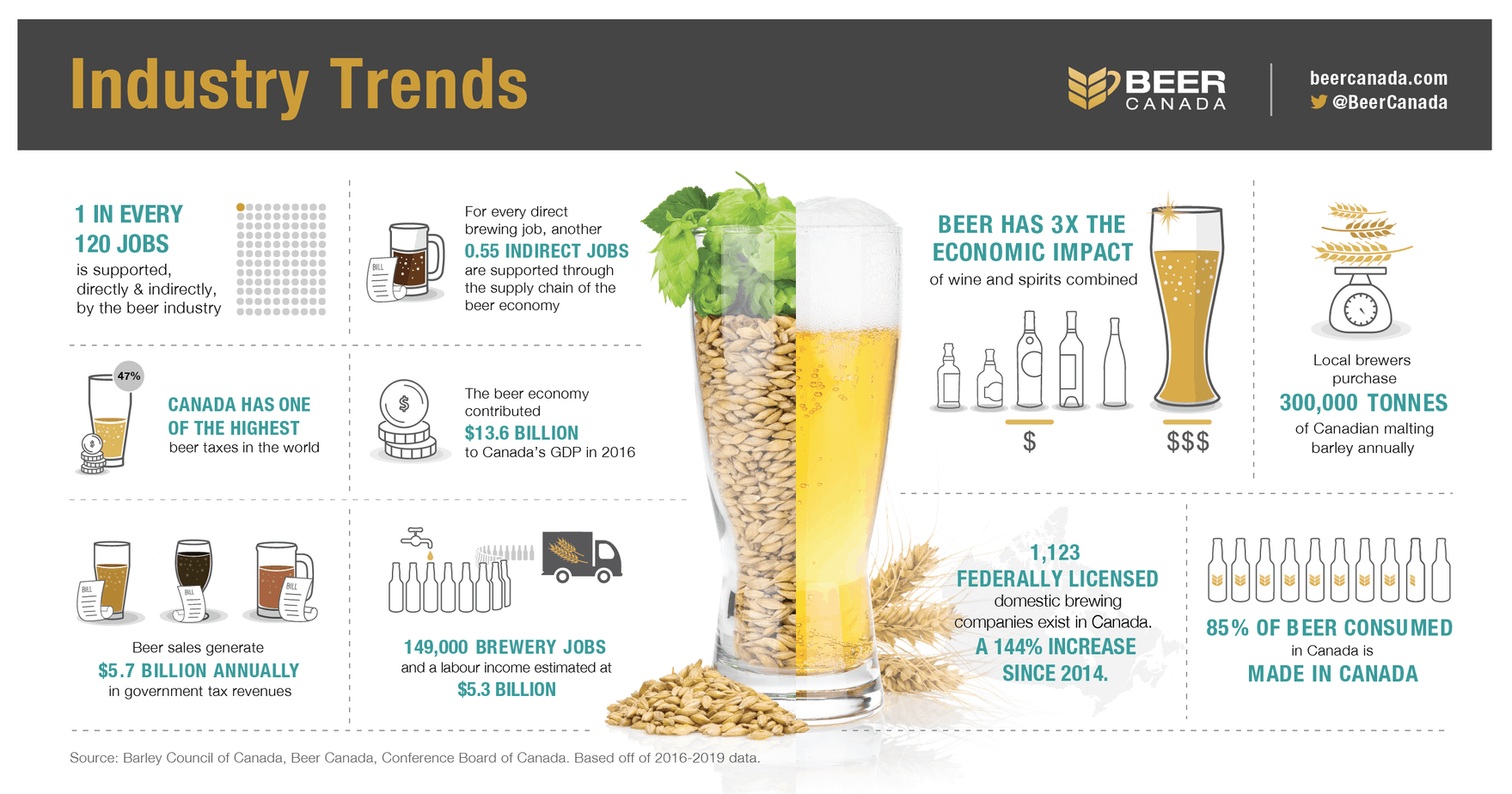 2019 beer canada industry trends