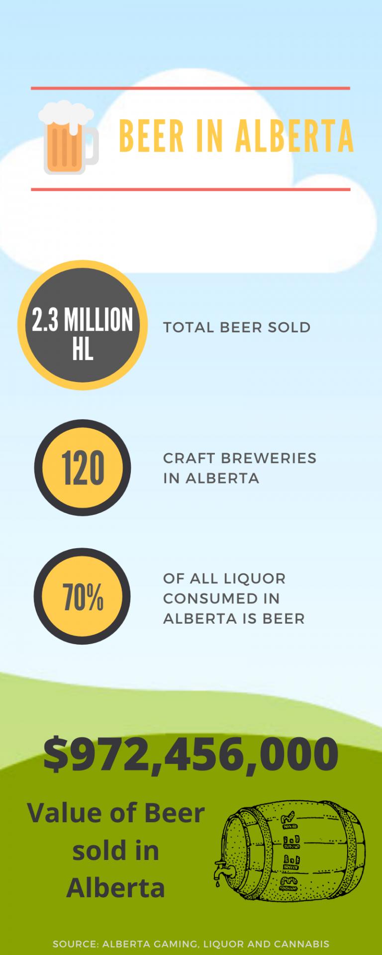 alberta beer infographic
