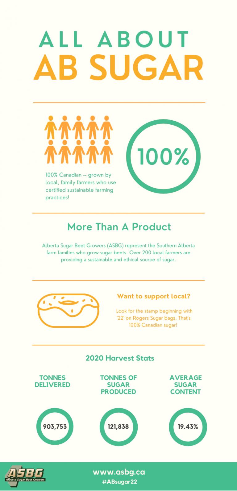 alberta sugar beet infographic